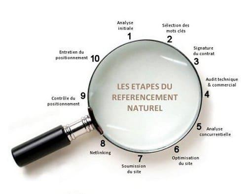 référencement site internet Toulouse et Montpellier